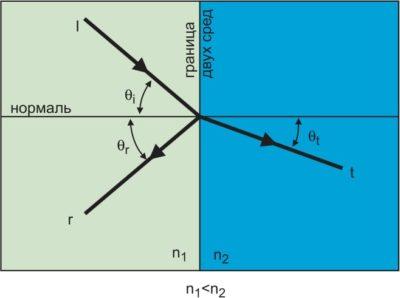 Отражение и преломление светового луча на границе раздела двух сред (i — падающая волна, r — отраженная, t — преломленная, Qi — угол падения, Qr — угол отражения, Qt — угол преломления)