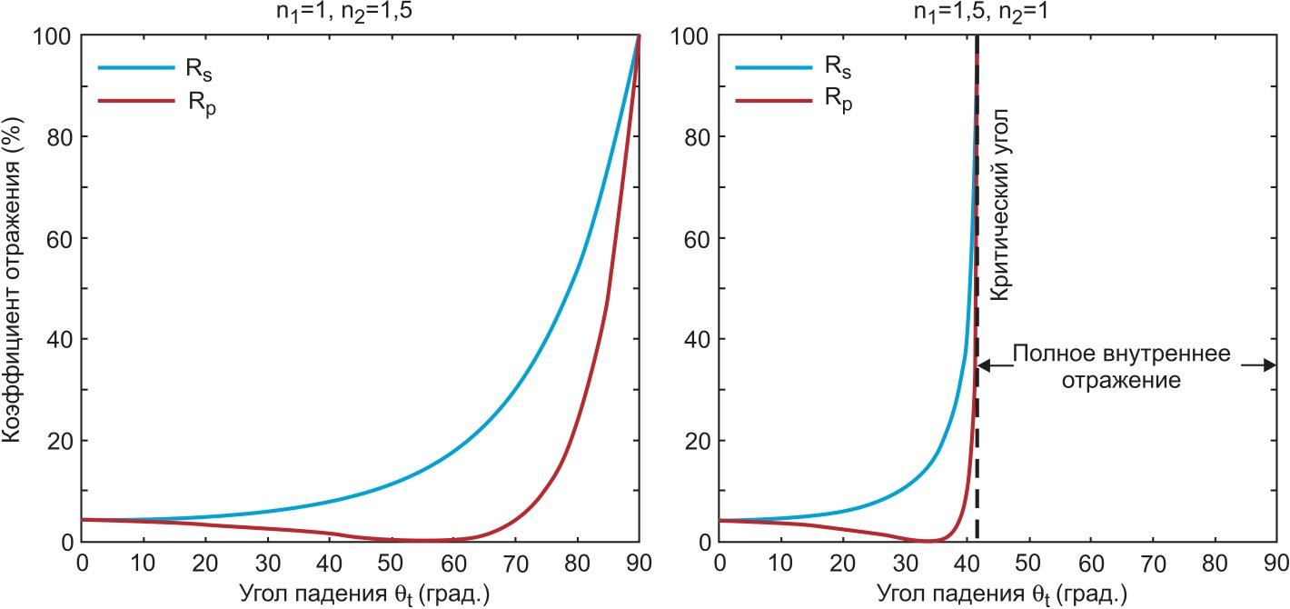 Зависимость коэффициента отражения от угла падения (S — плоскость поляризации перпендикулярна плоскости падающего и отраженного луча; P — плоскость поляризации волны лежит в плоскости падающего и отраженного луча)