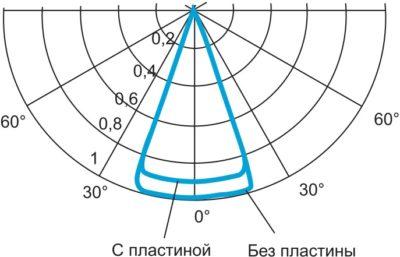 Влияние пластины на КСС источника света с aуз