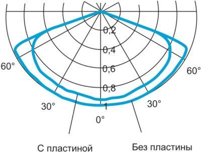Влияние пластины на КСС источника света с aш