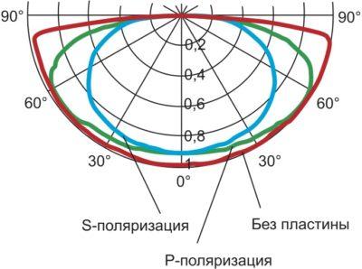 КСС светильника в случае линейно поляризованного света
