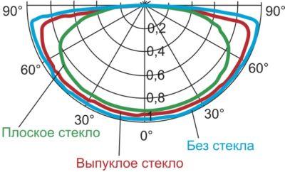 Сравнение КСС светильника с плоским и выпуклым стеклом
