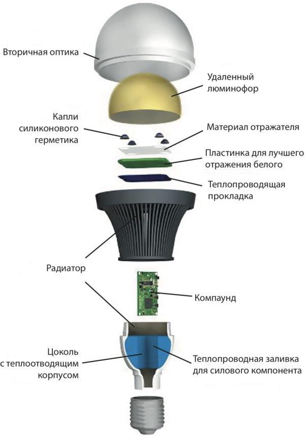 Силиконовые компоненты в конструкциия светодиодной лампы