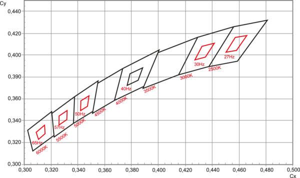 Биновка Soleriq S 13 по цветовым координатам