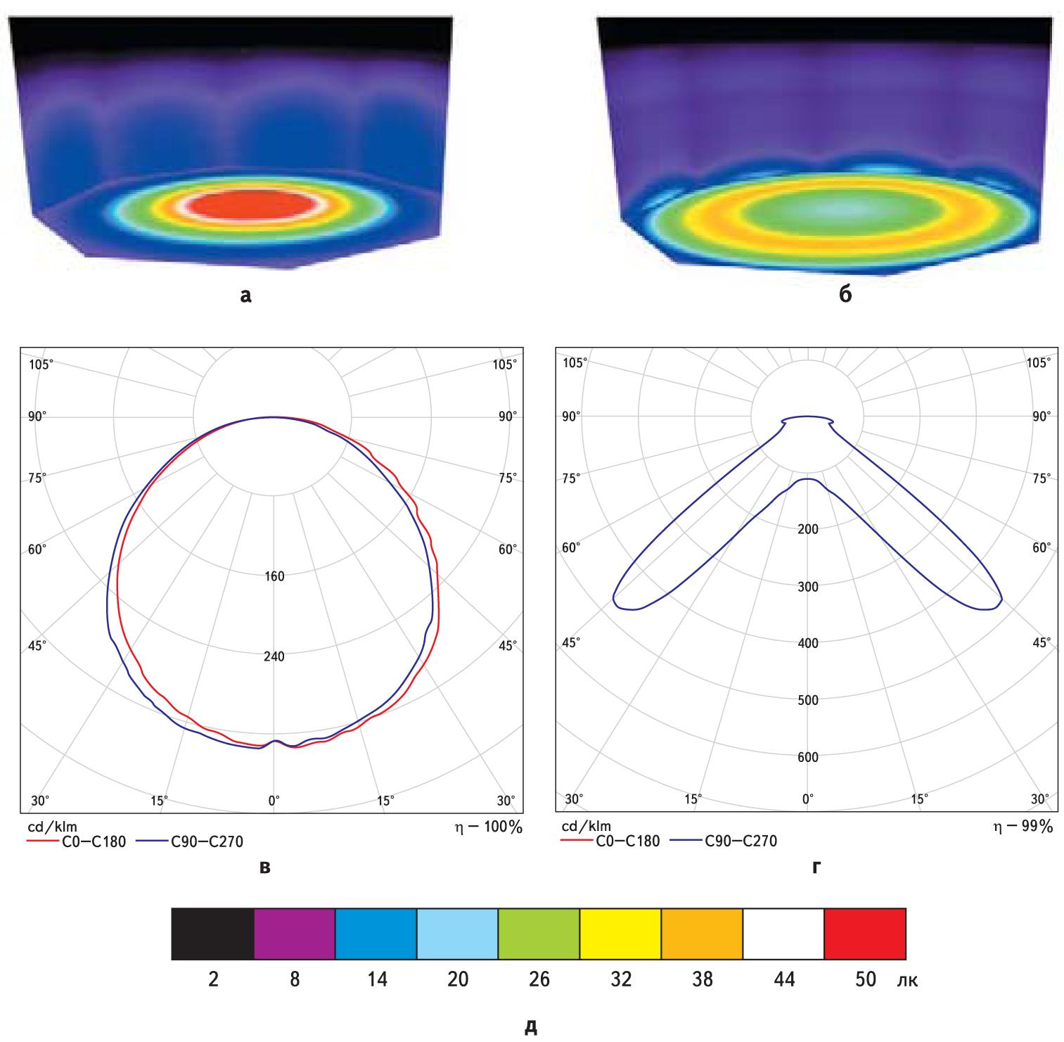 Сравнение освещенности от двух источников света, отличающихся типом диаграммы направленности излучения