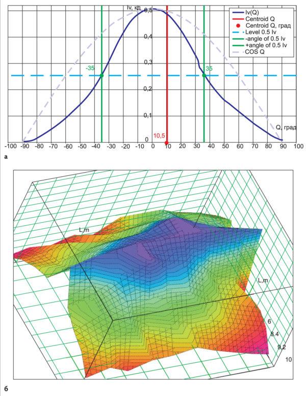 Деталировка диаграммы углового распределения силы света суказанием угловых характеристик изначений различных Iv