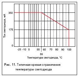 Рис. 11. Типичная кривая ограничения температуры светодиода
