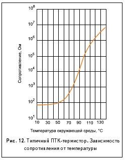 Рис. 12. Типичный ПТК -термистор. Зависимость сопротивления от температуры