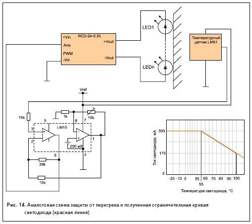 Рис. 14. Аналоговая схема защиты от перегрева и полученная ограничительная кривая светодиода (красная линия)