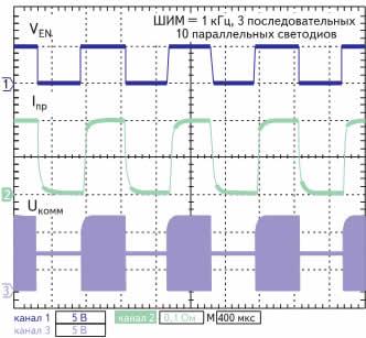 Временные диаграммы сигналов