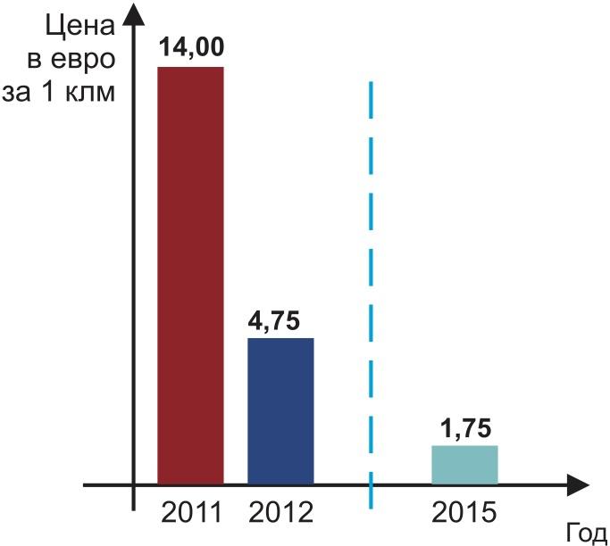 Ценовые тренды на рынке высокоэффективных светодиодов