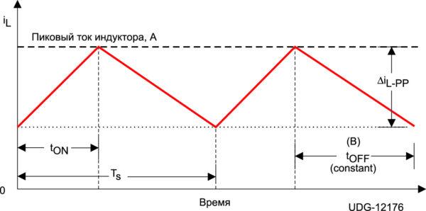 График управления по времени