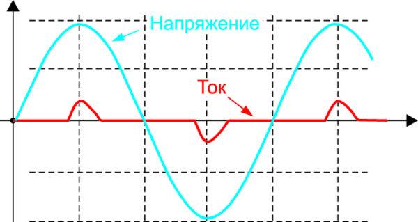 Форма входного напряжения (синий график) и тока потребления (красный график) для нелинейной нагрузки
