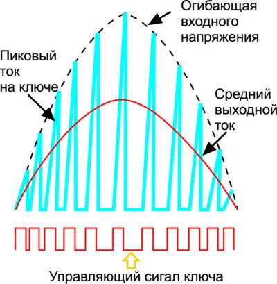 Коррекция коэффициента мощности