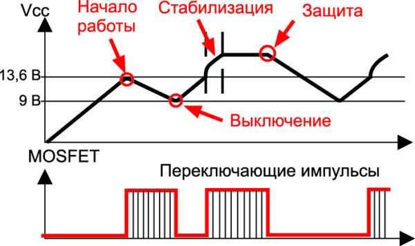 Диаграмма работы схемы защиты по входному напряжению