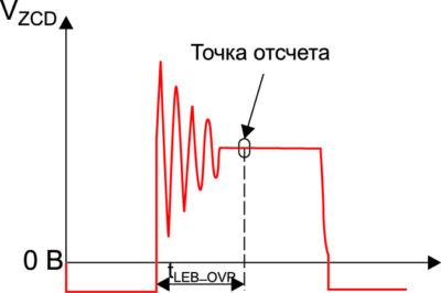 Выбросы на выводе ZCD в момент размыкания силового ключа.