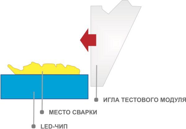 Испытание на сдвиг LED-кристалла