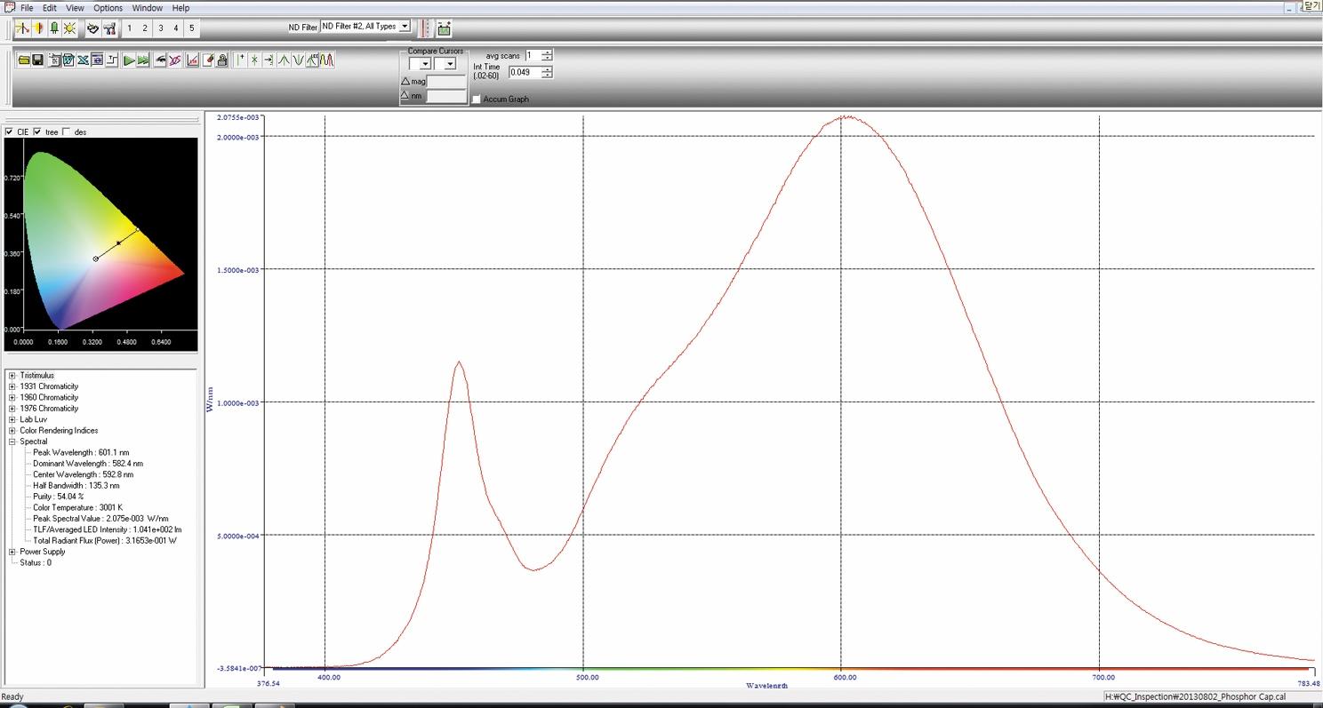 Состав спектра излучения люминофорного колпачка цветовой температуры 3000 К