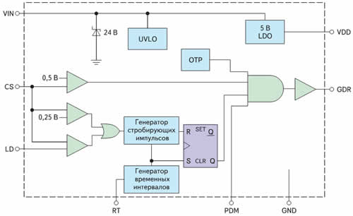 Структурная схема HT7L4091