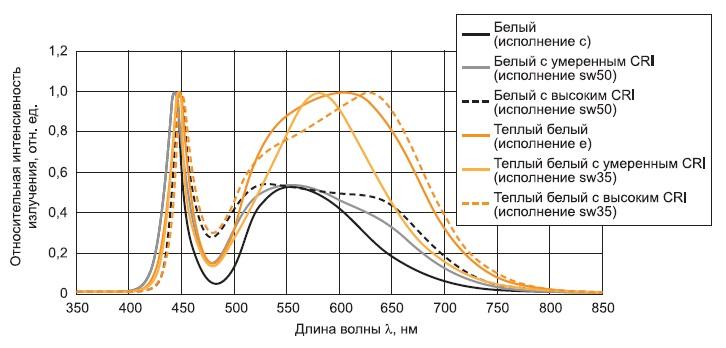 Спектральные характеристики белых светодиодов Nichia