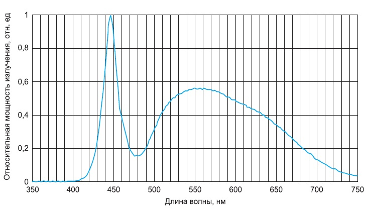 Спектральная характеристика прибора NS6W183AT-H3