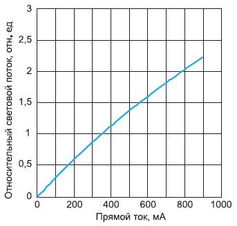 Зависимость   светового потока   NS6W183AT-H3  от прямого тока