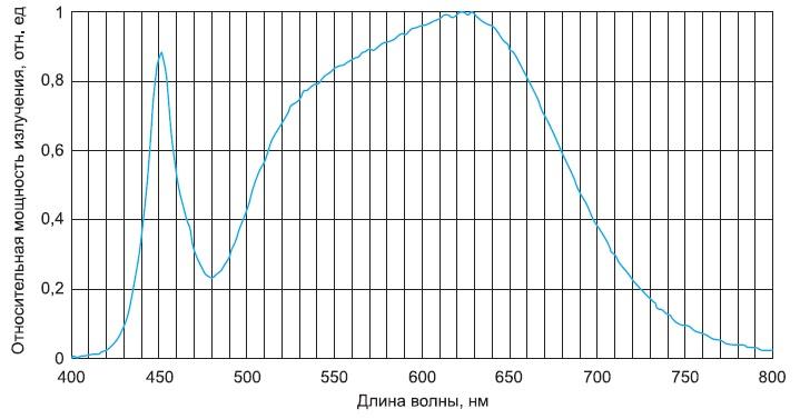 Спектральная характеристика прибора NS6L183AT-H1