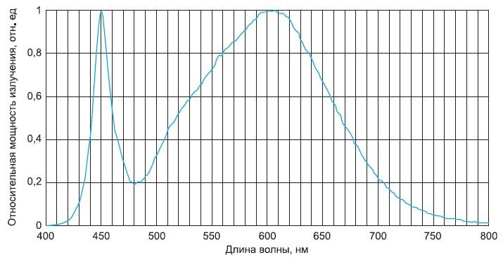 Спектральная характеристика приборов NS2L157ART-H3