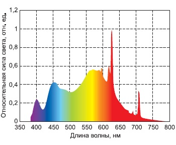 Спектральная характеристика светодиодов TG White HI