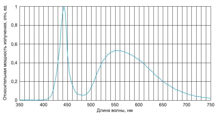 Спектральная характеристика светодиодов NVSW119AT, NVSW219AT