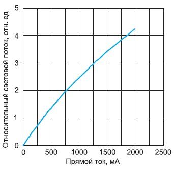 Зависимость светового потока приборов от прямого тока