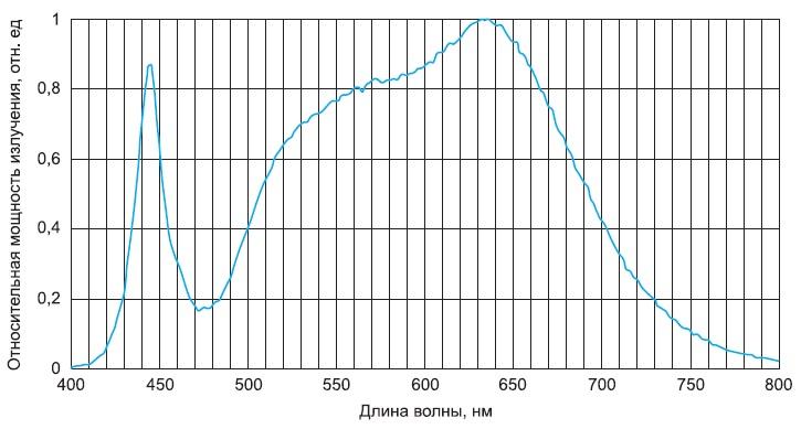 Спектральная характеристика приборов NVSL119AT-H1, NVSL219AT-H1