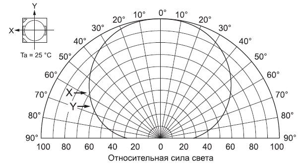 Диаграмма углового распределения силы света светодиода
