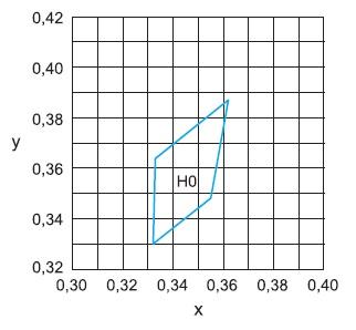 Область цветовых координат светодиодов E1SAP-YH0H4-0A