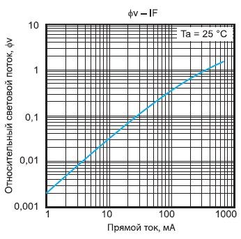Зависимость  светового потока светодиода E1SAP-YH0H4-0A от прямого тока