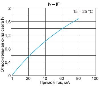 Зависимость силы света светодиодов серии E1SBA…046 от прямого тока