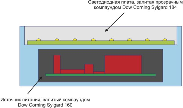 Конструкция залитого взрывозащищенного светильника