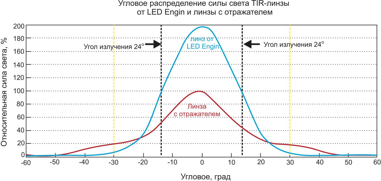 Пространственное распределение силы света для устройств с применением различной оптики