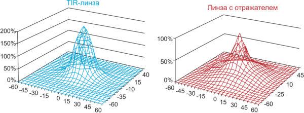 3D-график, показывающий различие освещенности поверхности в центральной части диаграммы