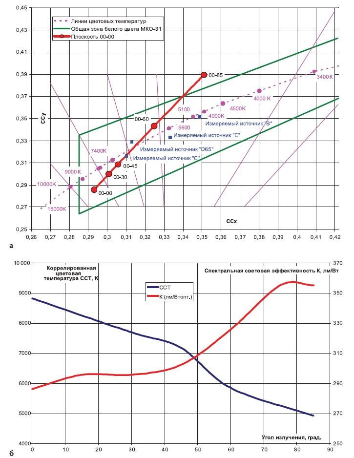 Зависимость от угла наблюдения для светодиода Z5-M1
