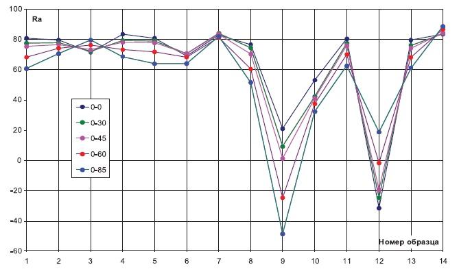 Измеренная диаграмма значений индексов цветопередачи светодиода Z5-M1