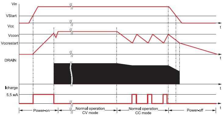 Временнáя диаграмма функционирования преобразователя