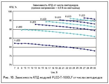 Рис. 10. Зависимость КПД модулей PLED-T-1000LF от числа светодиодов