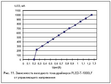 Рис. 11. Зависимость выходного тока драйверов PLED-T-1000LF от управляющего напряжения