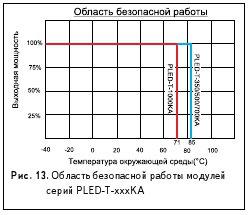Рис. 13. Область безопасной работы модулей серий PLED-T-xxxKA
