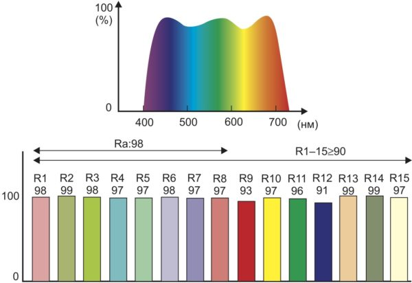 Спектры и индексы цветопередачи VxRGB-светодиодов