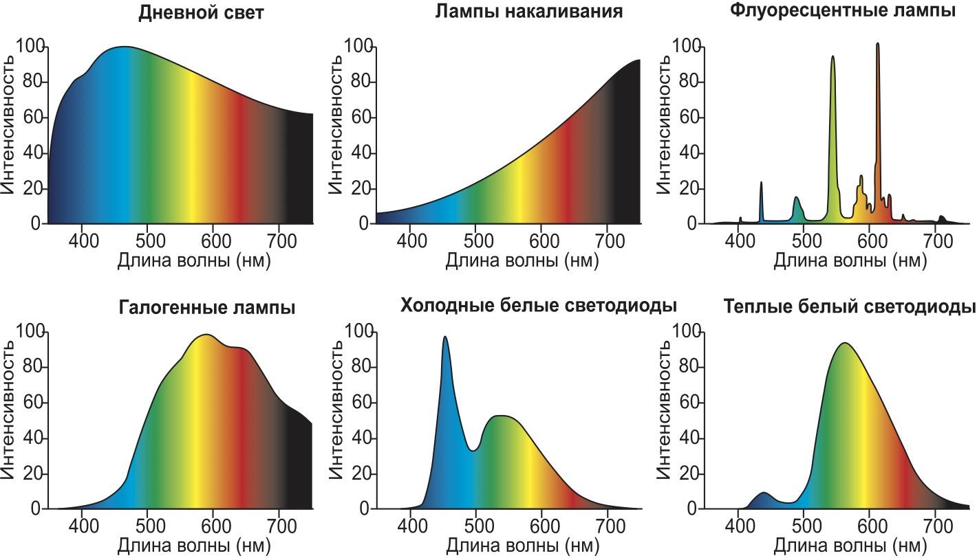 Спектры источников света
