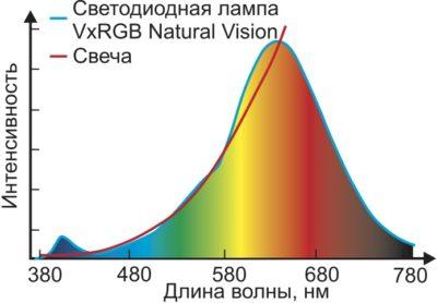Спектр лампы VxRGB Natural Vision