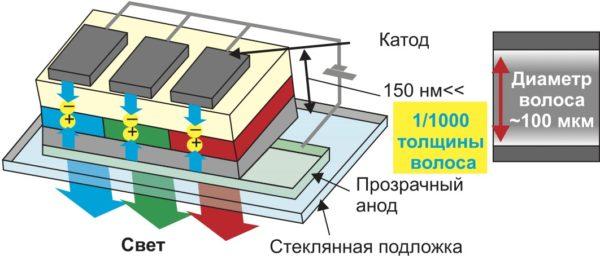 Структура панели VELVE