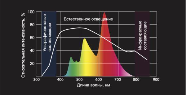 Спектр панелей VELVE